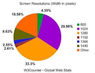Screen width graph